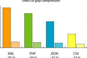 GZipCompression